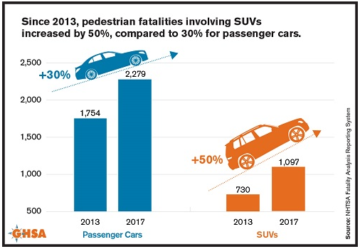 pedestrian fatalities involving cars and suvs