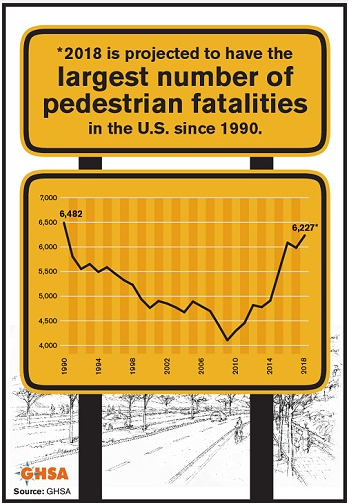 pedestrian fatalities in 2018