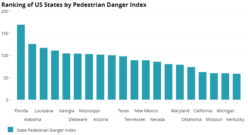 Ranking of US States by Pedestrian Danger Index