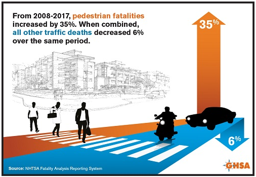 traffic deaths from 2008 to 2017