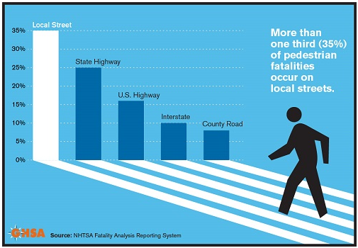where pedestrian fatalities occur